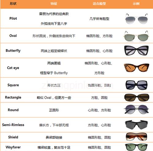 不同脸型对应不同形状的太阳镜选择