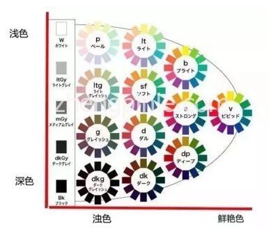 PCCS色调图