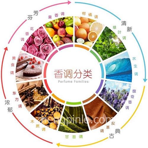 香水香调分类明细图